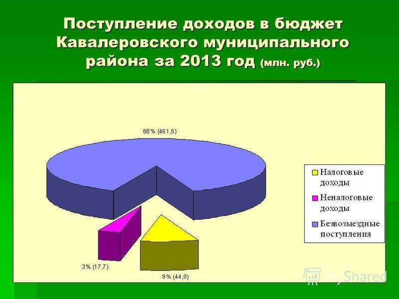 Поступление доходов в бюджет Кавалеровского муниципального района за 2013 год (млн. руб.)