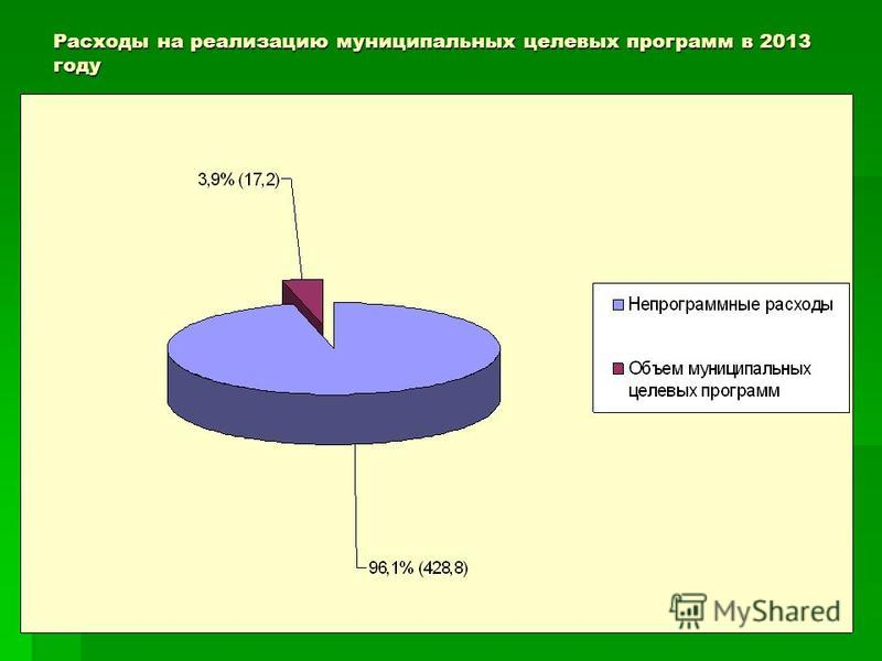 Расходы на реализацию муниципальных целевых программ в 2013 году