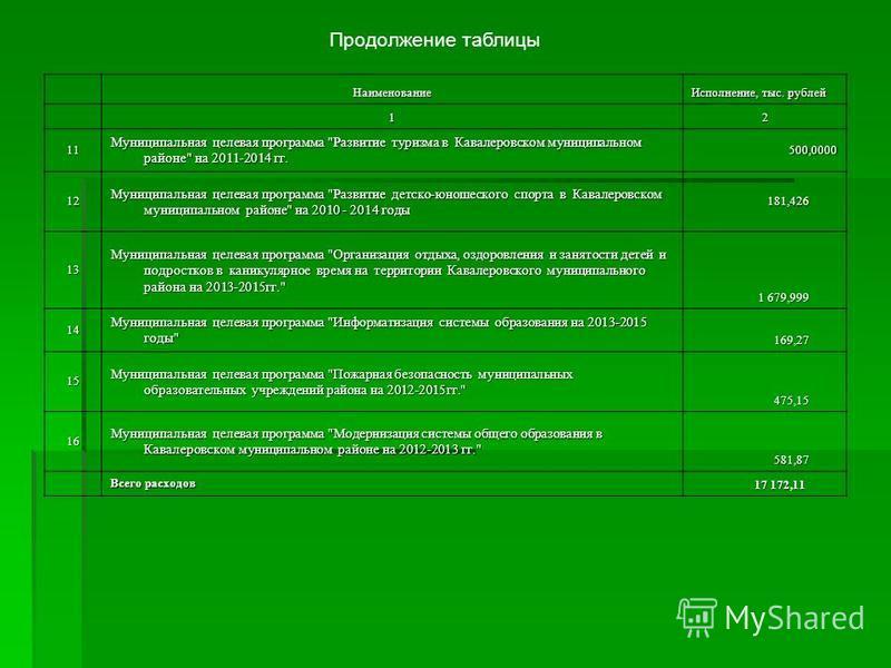 Наименование Исполнение, тыс. рублей 12 11 Муниципальная целевая программа