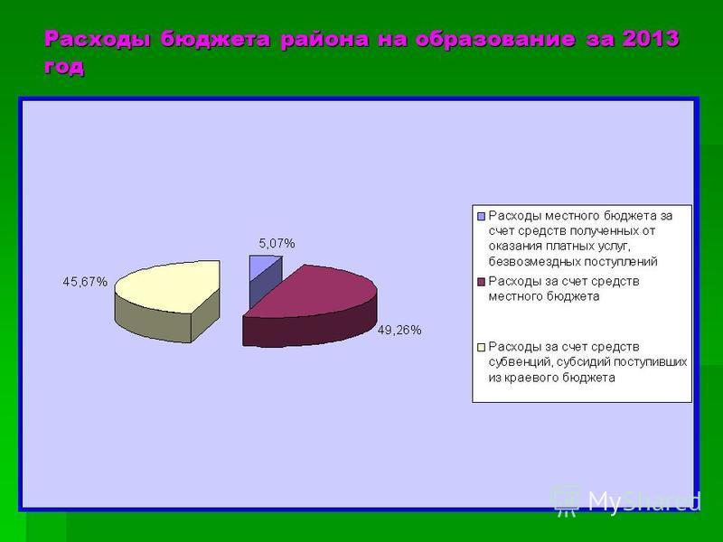 Расходы бюджета района на образование за 2013 год