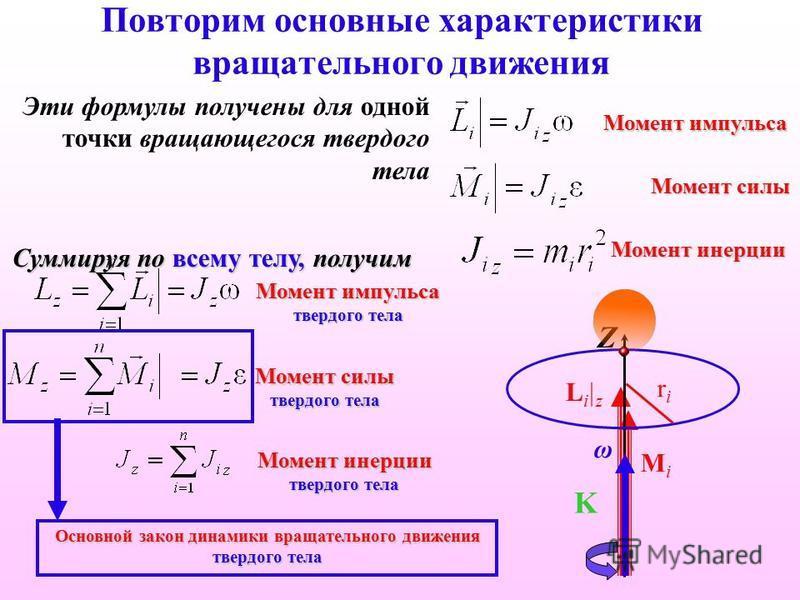 Повторим основные характеристики вращательного движения Момент импульса Эти формулы получены для одной точки вращающегося твердого тела Суммируя по всему телу, получим Момент силы Li|zLi|z MiMi Момент инерции Момент импульса твердого тела Момент силы