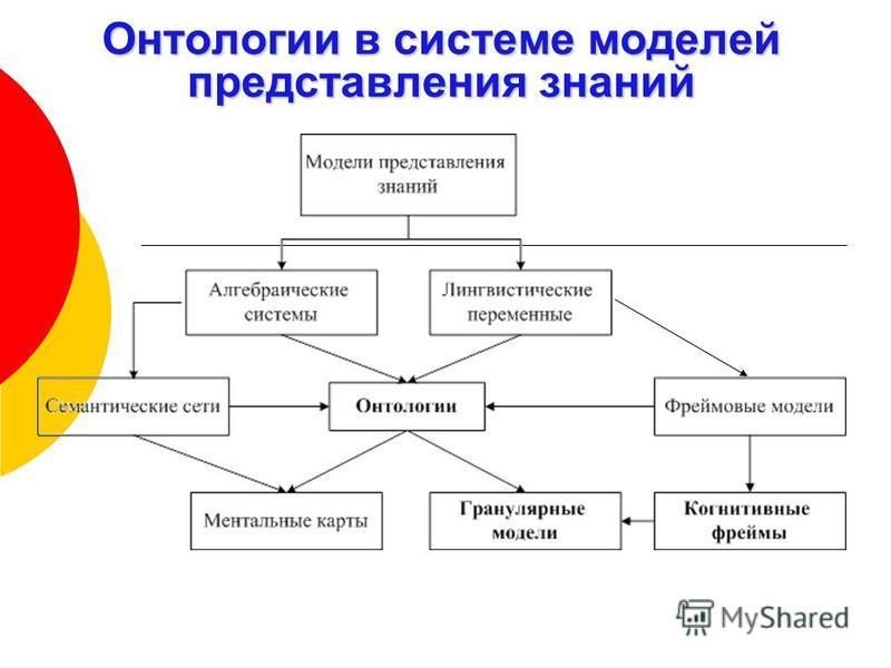 Онтологии в системе моделей представления знаний