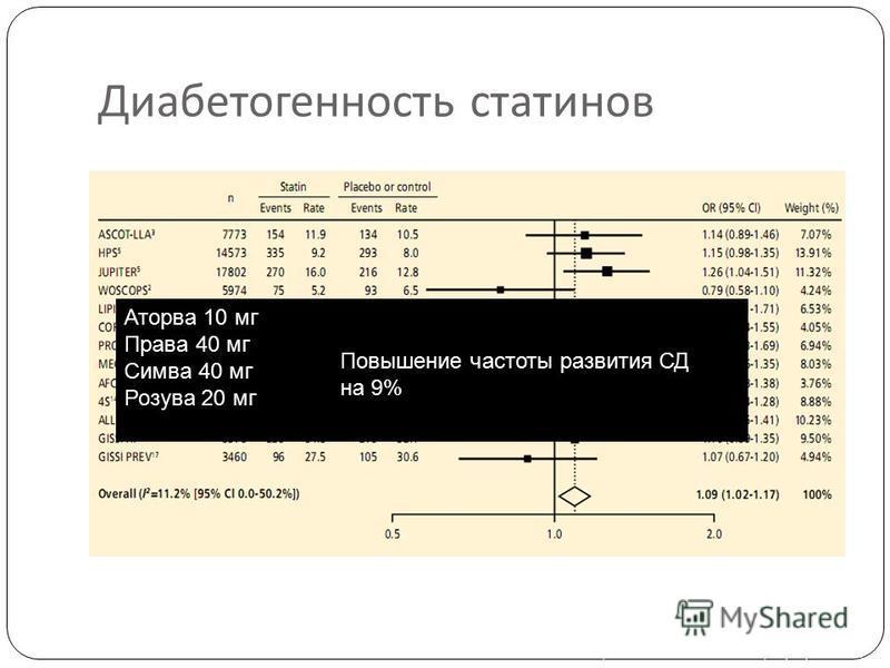 Диабетогенность статенов ОР развития СД по исследованиям статенов. Частоты на 1000 пациенто-лет Rocco MB, Cleve Clin J Med. 2012;79(12):883-93. Аторва 10 мг Права 40 мг Симва 40 мг Розува 20 мг Повышение частоты развития СД на 9%