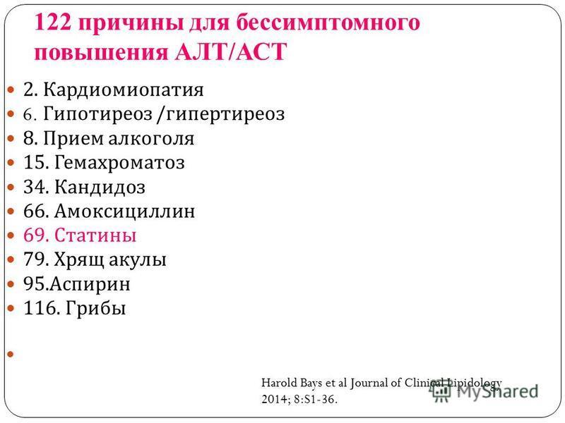 122 причины для бессимптомного повышения АЛТ/АСТ 2. Кардиомиопатия 6. Гипотиреоз / гипертиреоз 8. Прием алкоголя 15. Гемахроматоз 34. Кандидоз 66. Амоксициллин 69. Статины 79. Хрящ акулы 95. Аспирин 116. Грибы Harold Bays et al Journal of Clinical Li