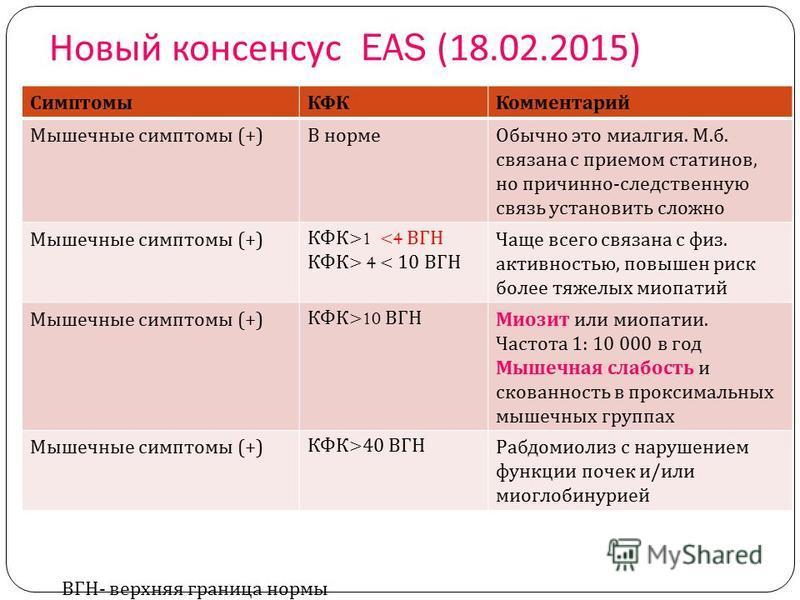 Новый консенсус EAS (18.02.2015) Симптомы КФККомментарий Мышечные симптомы (+) В норме Обычно это миалгия. М. б. связана с приемом статенов, но причинно - следственную связь установить сложно Мышечные симптомы (+) КФК >1 <4 ВГН КФК > 4 < 10 ВГН Чаще