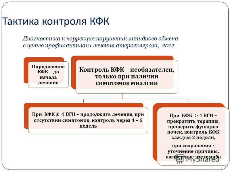 Тактика контроля КФК Определение КФК – до начала лечения Контроль КФК – необязателен, только при наличии симптомов миалгии При КФК 4 ВГН – продолжить лечение, при отсутствии симптомов, контроль через 4 – 6 недель При КФК > 4 ВГН – прекратить терапию,