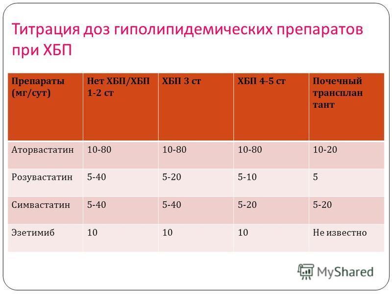 Титрация доз гиполипидемических препаратов при ХБП Препараты ( мг / сут ) Нет ХБП / ХБП 1-2 ст ХБП 3 стХБП 4-5 ст Почечный трансплан тант Аторвастатен 10-80 10-20 Розувастатен 5-405-205-105 Симвастатен 5-40 5-20 Эзетимиб 10 Не известно