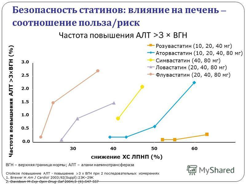 0.0 0.5 1.0 1.5 2.0 2.5 3.0 203040506070 снижение ХС ЛПНП (%) Флувастатен (20, 40, 80 мг) Розувастатен (10, 20, 40 мг) Ловастатен (20, 40, 80 мг) Аторвастатен (10, 20, 40, 80 мг) Симвастатен (40, 80 мг) Частота повышения АЛТ >3 × ВГН Частота повышени
