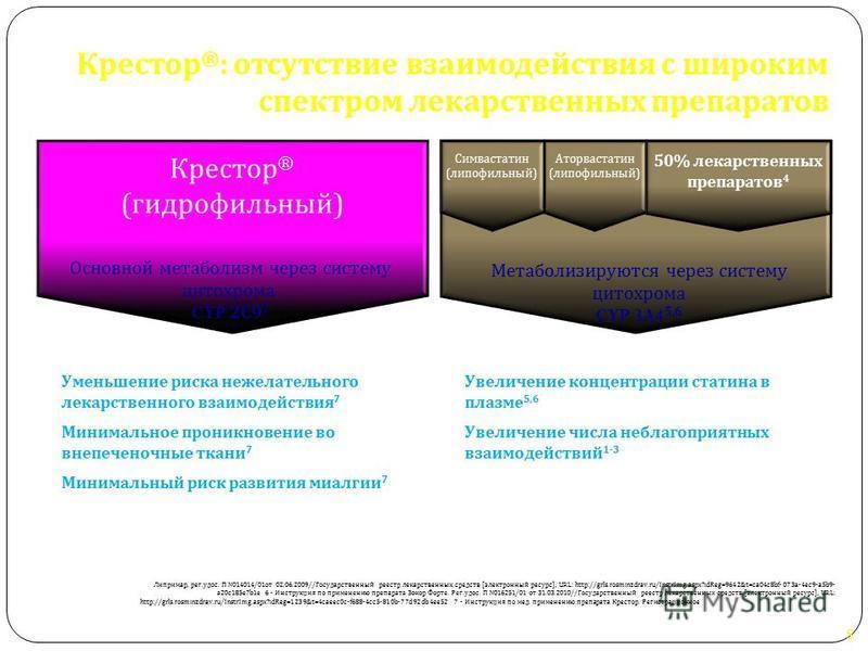 Крестор ® ( гидрофильный ) 1. Fellstrom BC, Jardine AG, Schmeider RE et al. Engl J Med 2008:360;1395-1407 2. Brewer HB. Am J Cardiol 2003; 92 (Suppl.): 23K-29K 3. Shepherd J, Cardiology 2007; 107; 433-443 4. Thummel and Wikinson Annu Rev Pharmacol To
