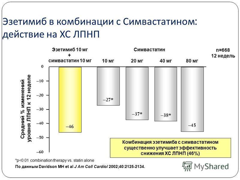 Эзетимиб в комбинации с Симвастатеном : действие на ХС ЛПНП *p<0.01 combination therapy vs. statin alone По данным Davidson MH et al J Am Coll Cardiol 2002;40:2125-2134. –46 –45 –27* –37* –38* Средний % изменений уровня ЛПНП к 12 неделе 10 мг Эзетими