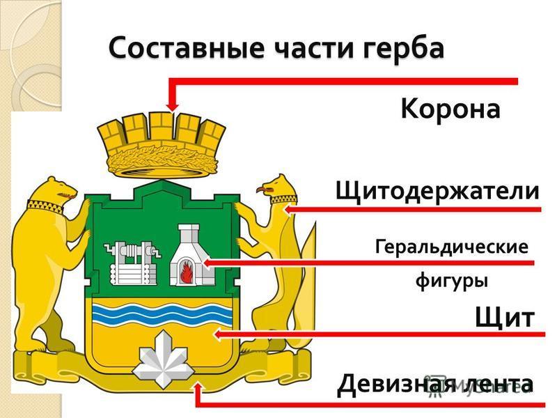 Составные части герба Корона Щит Щитодержатели Девизная лента Геральдические фигуры