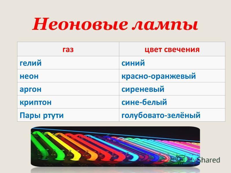 Неоновые лампы газ цвет свечения гелий синий неон красно-оранжевый аргон сиреневый криптон сине-белый Пары ртути голубовато-зелёный