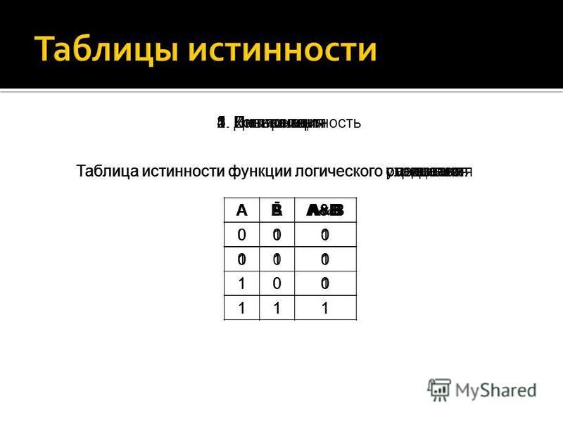 1. Конъюнкция 2. Дизъюнкция 3. Инверсия 4. Импликация 5. Эквивалентность Таблица истинности функции логического умножения ABA&B 000 010 100 111 Таблица истинности функции логического сложения Таблица истинности функции логического равенства ABAvB 000
