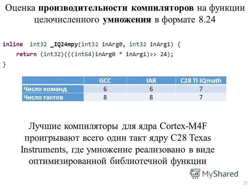 Оценка производительности компиляторов на функции целочисленного умножения в формате 8.24 inline int32 _IQ24mpy(int32 inArg0, int32 inArg1) { return (int32)(((int64)inArg0 * inArg1)>> 24); } GCCIARC28 TI IQmath Число команд 667 Число тактов 887 Лучши