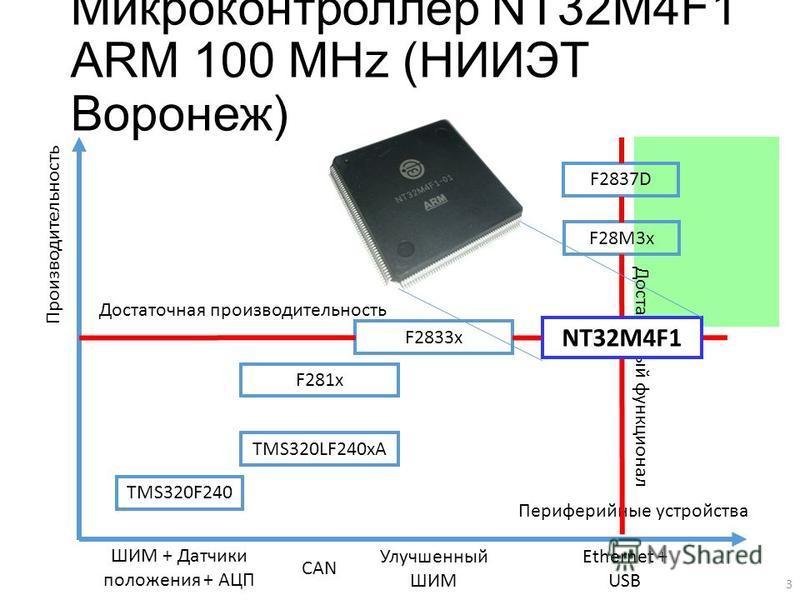 Микроконтроллер NT32M4F1 ARM 100 MHz (НИИЭТ Воронеж) Производительность TMS320F240 TMS320LF240xA ШИМ + Датчики положения + АЦП F281x F2833x CAN F28M3x F2837D Периферийные устройства Улучшенный ШИМ Ethernet + USB Достаточная производительность Достато