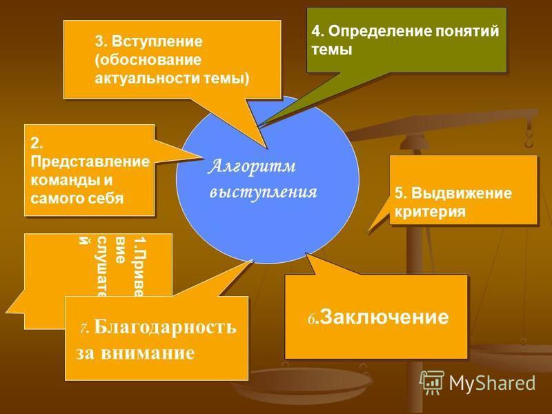 Алгоритм выступления 3. Вступление (обоснование актуальности темы) 4. Определение понятий темы 5. Выдвижение критерия 2. Представление команды и самого себя 1. Приветствиеслушателей 7. Благодарность за внимание 6.Заключение