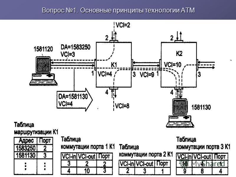Вопрос 1. Основные принципы технологии ATM