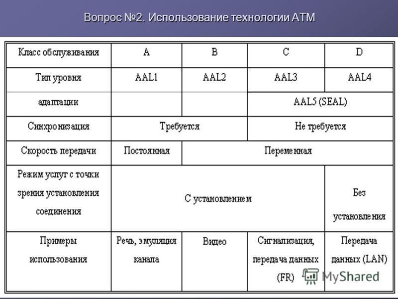 Вопрос 2. Использование технологии ATM