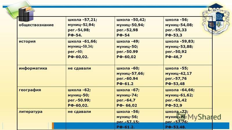 обществознание школа -57,21; муниц-5 2,94; рег.-5 4,98; РФ-54. школа -50,42; муниц-50,94; рег.-52,98 РФ-54 школа -56; муниц-54,08; рег.-55,33 РФ-53,3 история школа -61,66; муниц- 59,34 ; рег.- 60; РФ-60,02. школа -49; муниц-50; рег.-50.99 РФ-60,02 шк