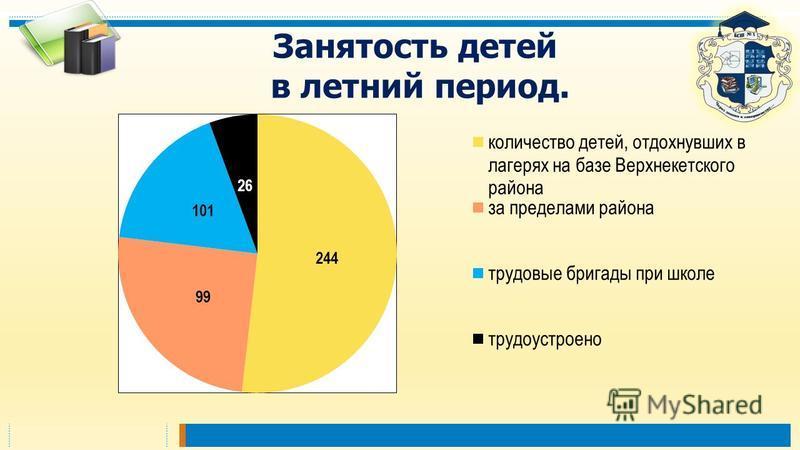 Занятость детей в летний период.