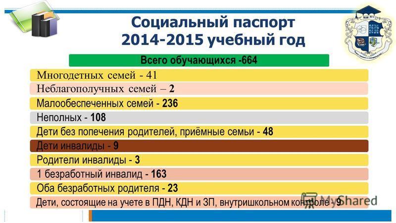 Социальный паспорт 2014-2015 учебный год Всего обучающихся -664 Многодетных семей - 41Неблагополучных семей – 2 Малообеспеченных семей - 236 Неполных - 108 Дети без попечения родителей, приёмные семьи - 48 Дети инвалиды - 9 Родители инвалиды - 3 1 бе