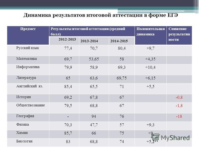 Динамика результатов итоговой аттестации в форме ЕГЭ Предмет Результаты итоговой аттестации (средний балл) Положительная динамика Снижение результативности 2012-2013 2013-20142014-2015 Русский язык 77,470,780,4+9,7 Математика 69,753,6558+4,35 Информа