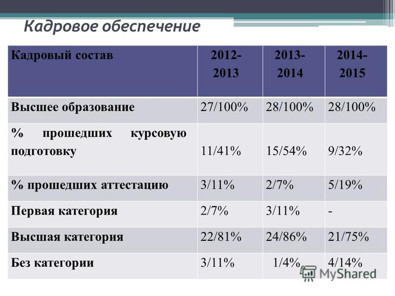 Кадровое обеспечение Кадровый состав 2012- 2013 2013- 2014 2014- 2015 Высшее образование 27/100%28/100% % прошедших курсовую подготовку 11/41%15/54%9/32% % прошедших аттестацию 3/11%2/7%5/19% Первая категория 2/7%3/11%- Высшая категория 22/81%24/86%2