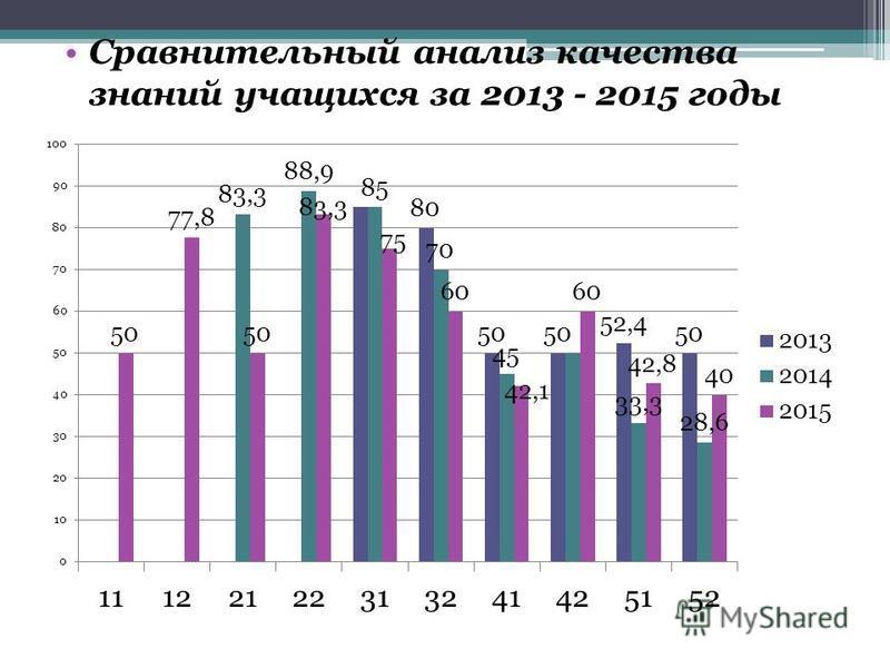 Сравнительный анализ качества знаний учащихся за 2013 - 2015 годы