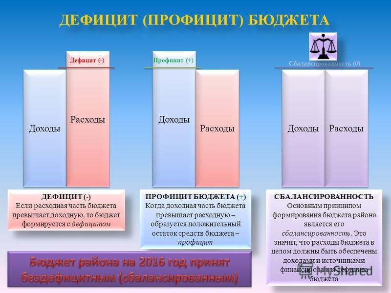 ДЕФИЦИТ (ПРОФИЦИТ) БЮДЖЕТА ДЕФИЦИТ (-) Если расходная часть бюджета превышает доходную, то бюджет формируется с дефицитом ДЕФИЦИТ (-) Если расходная часть бюджета превышает доходную, то бюджет формируется с дефицитом ПРОФИЦИТ БЮДЖЕТА (+) Когда доходн