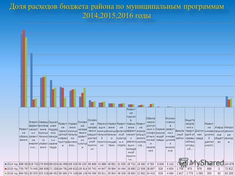 Доля расходов бюджета района по муниципальным программам 2014,2015,2016 годы