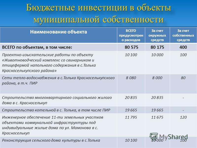 Бюджетные инвестиции в объекты муниципальной собственности