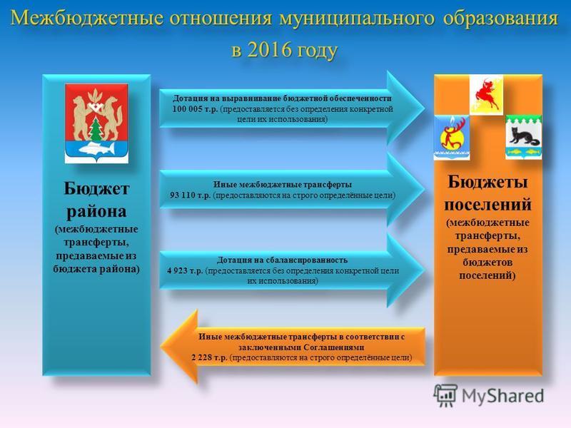 Межбюджетные отношения муниципального образования в 2016 году Межбюджетные отношения муниципального образования в 2016 году Бюджет района (межбюджетные трансферты, предаваемые из бюджета района) Дотация на выравнивание бюджетной обеспеченности 100 00
