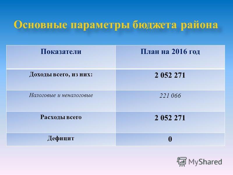 Основные параметры бюджета района Показатели План на 2016 год Доходы всего, из них: 2 052 271 Налоговые и неналоговые 221 066 Расходы всего 2 052 271 Дефицит 0