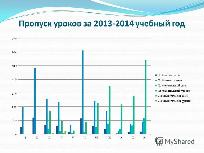 Пропуск уроков за 2013-2014 учебный год