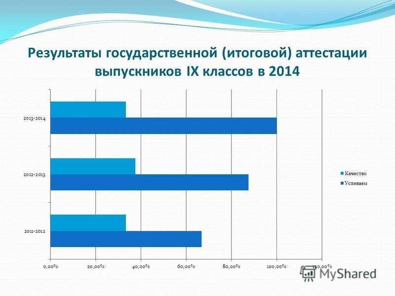 Результаты государственной (итоговой) аттестации выпускников IX классов в 2014