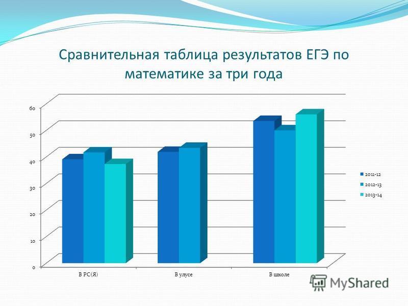 Сравнительная таблица результатов ЕГЭ по математике за три года