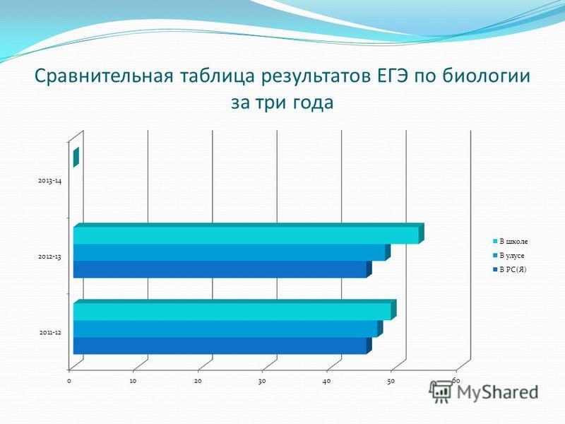 Сравнительная таблица результатов ЕГЭ по биологии за три года