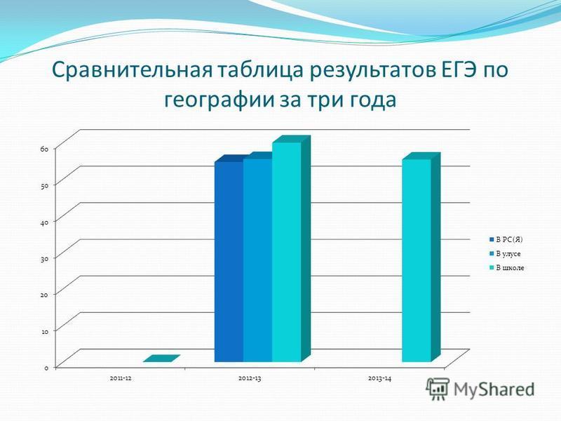 Сравнительная таблица результатов ЕГЭ по географии за три года