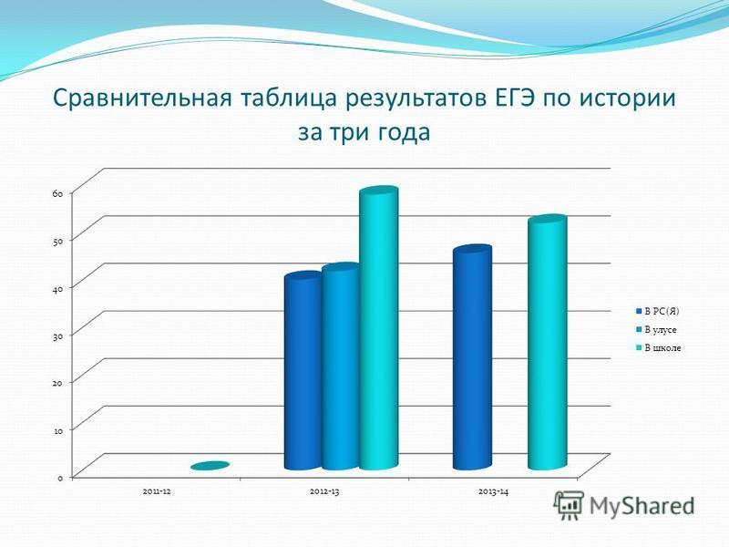 Сравнительная таблица результатов ЕГЭ по истории за три года