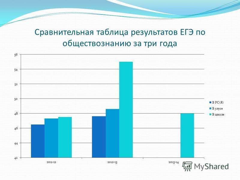 Сравнительная таблица результатов ЕГЭ по обществознанию за три года