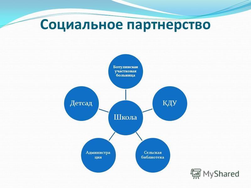Социальное партнерство Школа Ботулинская участковая больница КДУ Сельская библиотека Администра ция Детсад