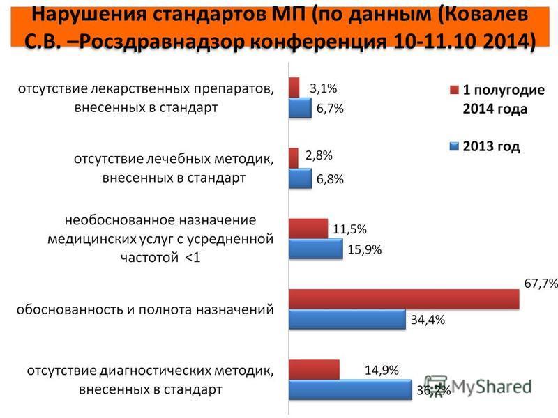 Нарушения стандартов МП (по данным (Ковалев С.В. –Росздравнадзор конференция 10-11.10 2014)