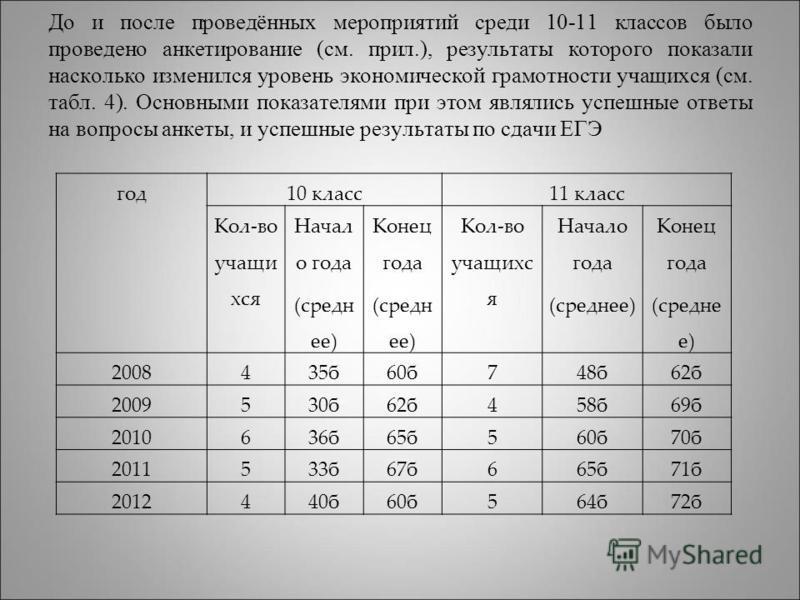 До и после проведённых мероприятий среди 10-11 классов было проведено анкетирование (см. прил.), результаты которого показали насколько изменился уровень экономической грамотности учащихся (см. табл. 4). Основными показателями при этом являлись успеш