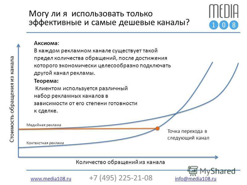 www.media108.ruwww.media108. ru +7 (495) 225-21-08 info@media108. ru info@media108. ru Могу ли я использовать только эффективные и самые дешевые каналы? Количество обращений из канала Стоимость обращения из канала Медийная реклама Контекстная реклама