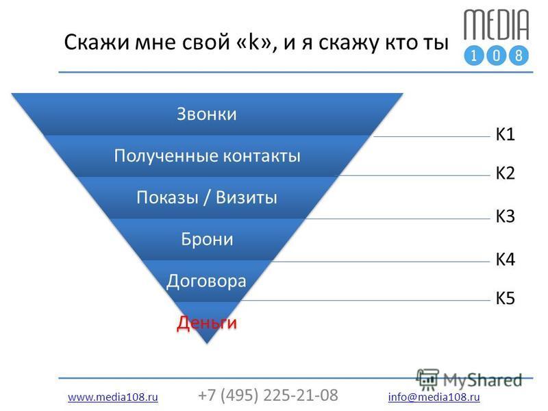 www.media108.ruwww.media108. ru +7 (495) 225-21-08 info@media108. ru info@media108. ru Скажи мне свой «k», и я скажу кто ты K1 K2 K3 K4 K5