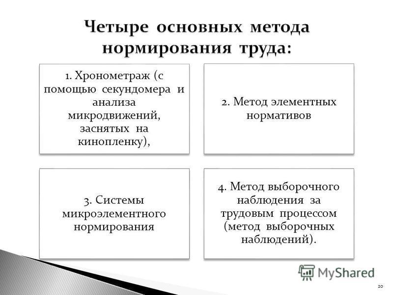 1. Хронометраж (с помощью секундомера и анализа микродвижений, заснятых на кинопленку), 2. Метод элементных нормативов 3. Системы микроэлементного нормирования 4. Метод выборочного наблюдения за трудовым процессом (метод выборочных наблюдений). 20