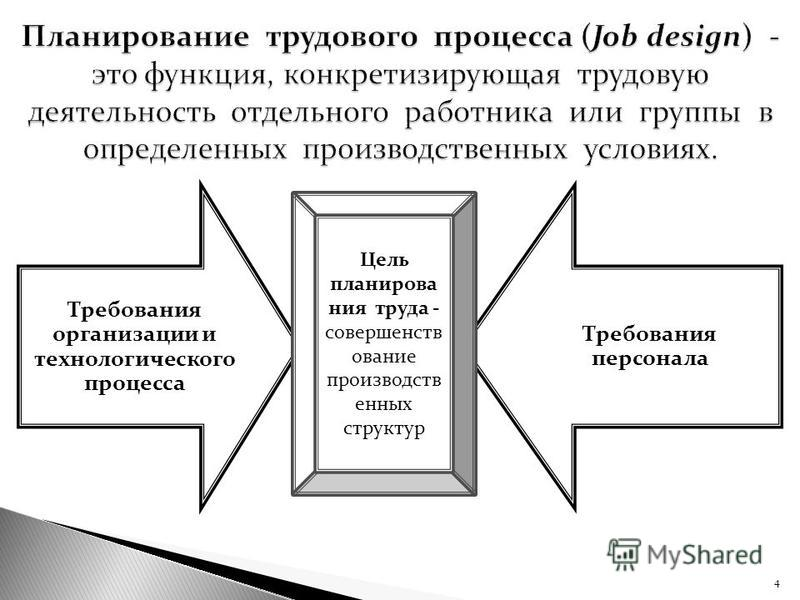 4 Требования организации и технологического процесса Требования персонала Цель планирования труда - совершенствование производственных структур