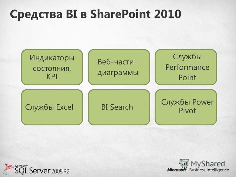 Средства BI в SharePoint 2010 Индикаторы состояния, KPI Веб-части диаграммы Службы Performance Point Службы ExcelBI Search Службы Power Pivot