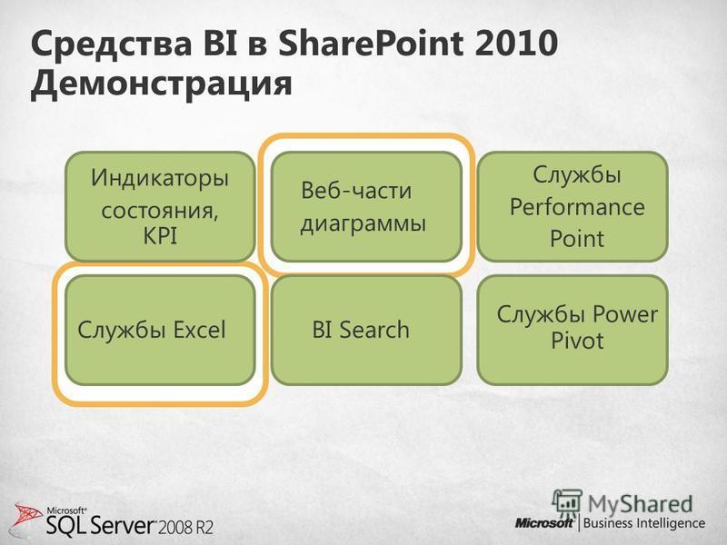 Средства BI в SharePoint 2010 Демонстрация Индикаторы состояния, KPI Веб-части диаграммы Службы Performance Point Службы ExcelBI Search Службы Power Pivot