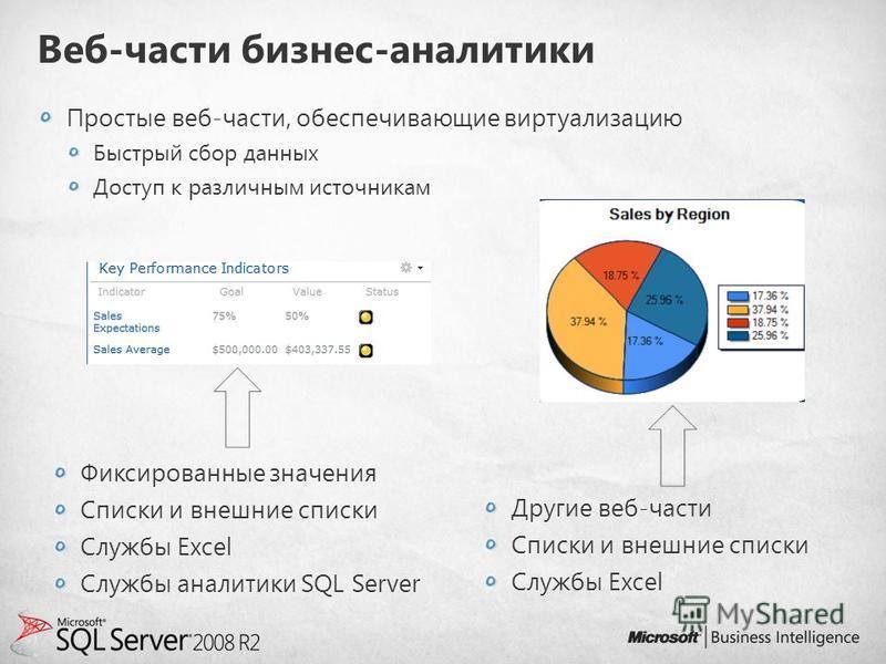 Веб-части бизнес-аналитики Простые веб-части, обеспечивающие виртуализацию Быстрый сбор данных Доступ к различным источникам Фиксированные значения Списки и внешние списки Службы Excel Службы аналитики SQL Server Другие веб-части Списки и внешние спи